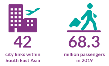 45 city links within South East Asia & 62.2 million passengers in 2017